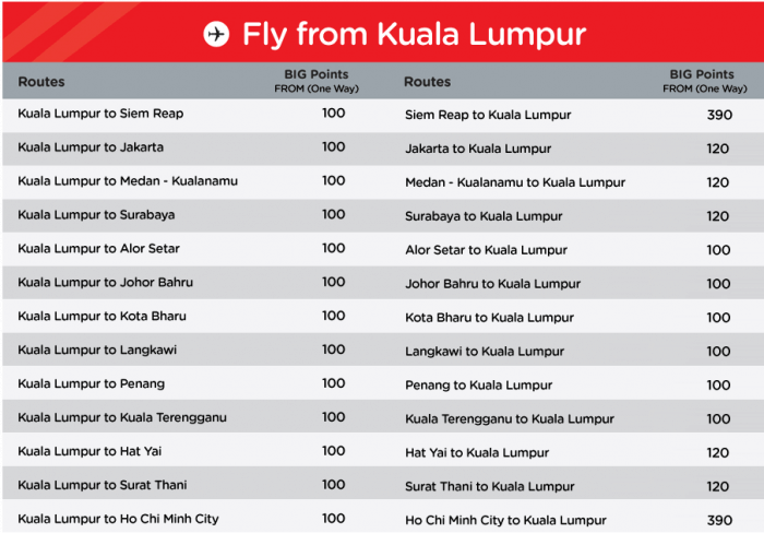 AirAsiaBig Points Sale