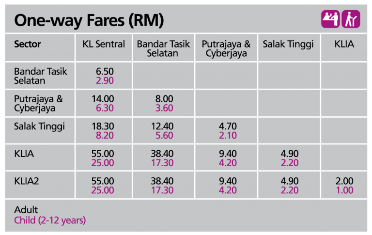 KLIA Transit Ticketpreise