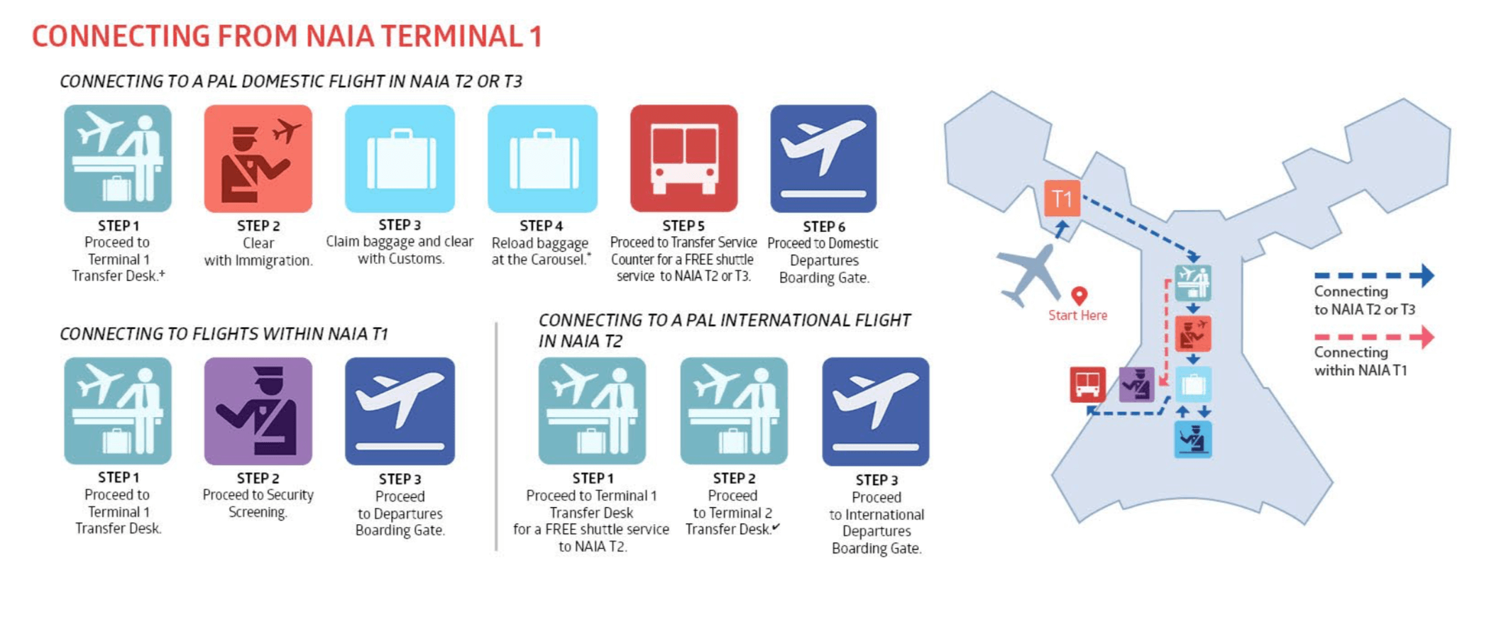 Anschluss vom NAIA Terminal 1