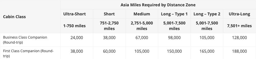 Asia Miles Companion Award Chart