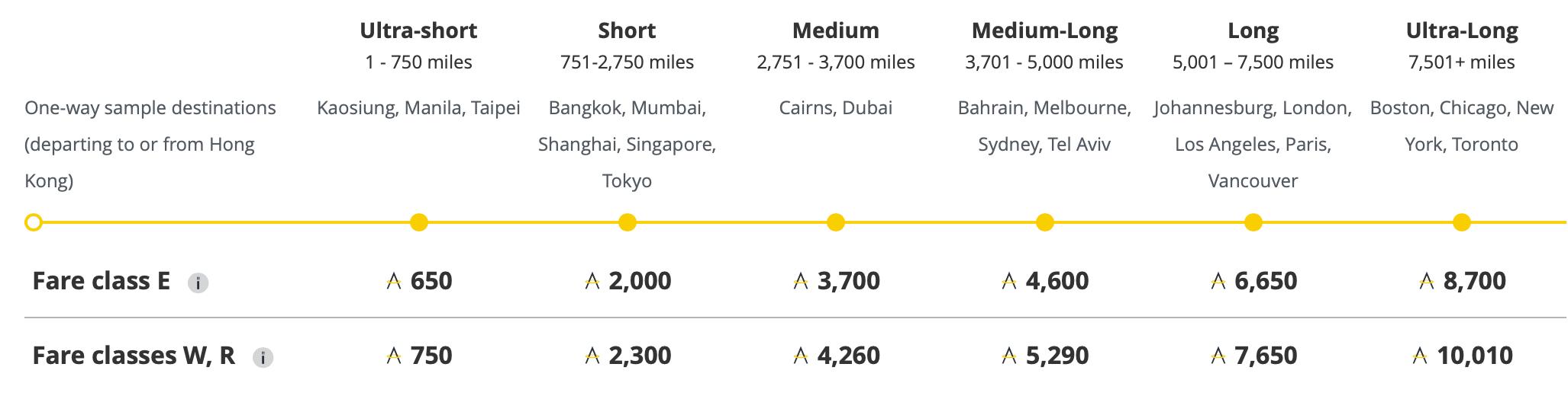 Cathay Pacific Flugmeilen Tabelle Premium Economy